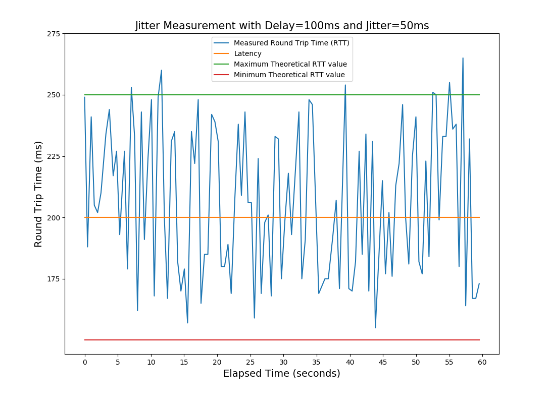 Measurements/Jitter/jitter_ping_test1.png