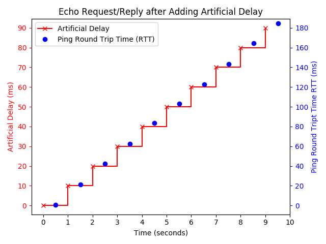 Measurements/Latency/Ping_test1.png